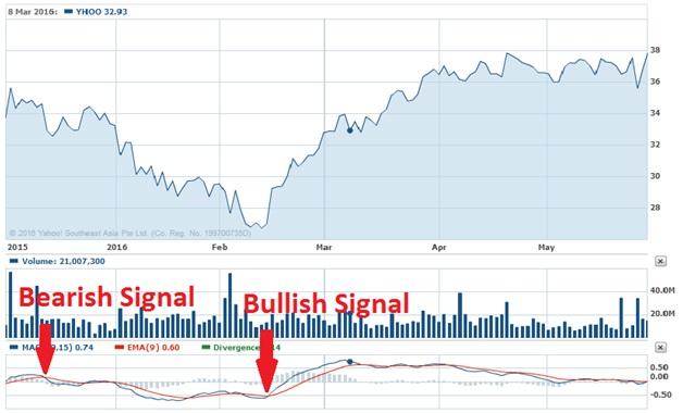 Bearish Signal