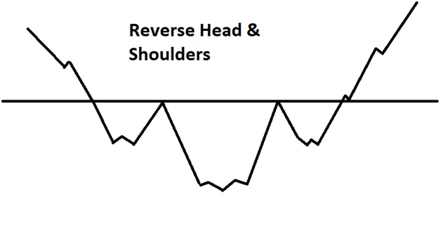 Reverse Head and Shoulder