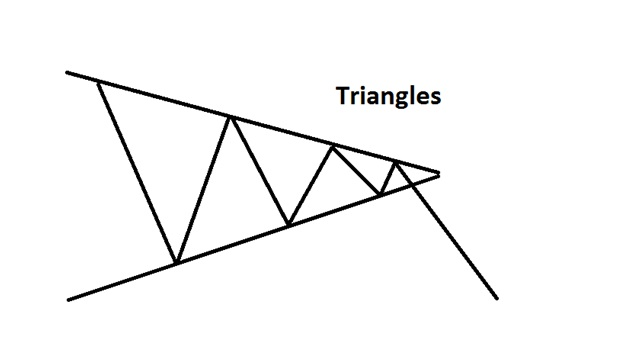 Triangles downside
