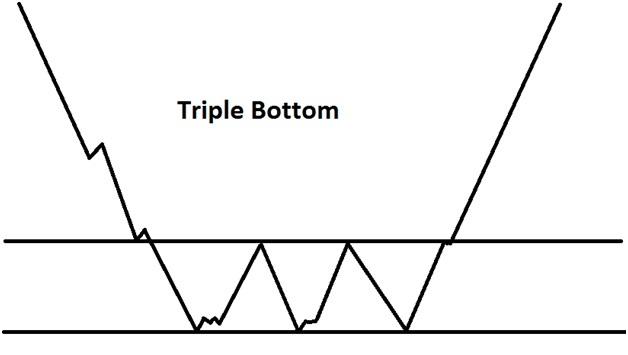 Triple Bottom