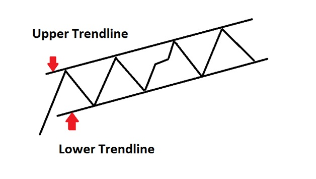 Upper and Lower Trendline