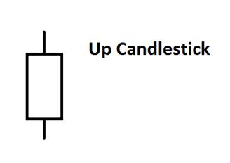 candlestick up