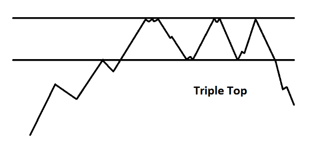 Triple Top