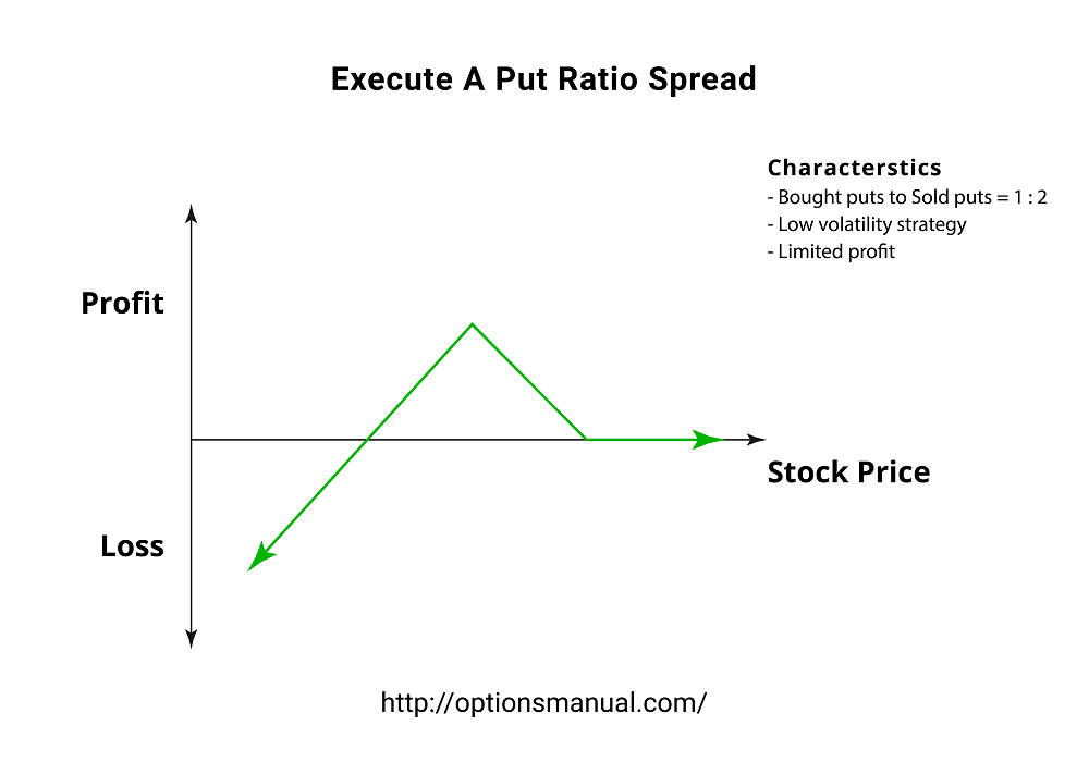 Execute A Put Ratio Spread