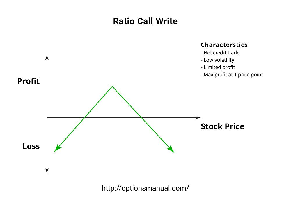 Ratio Call Write