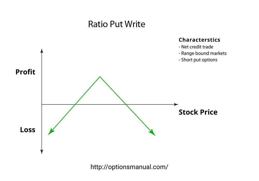 Ratio Put Write