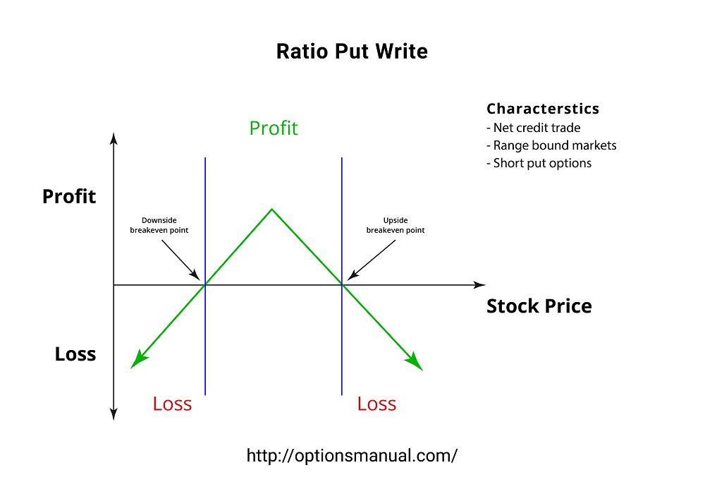 RatioPut Write