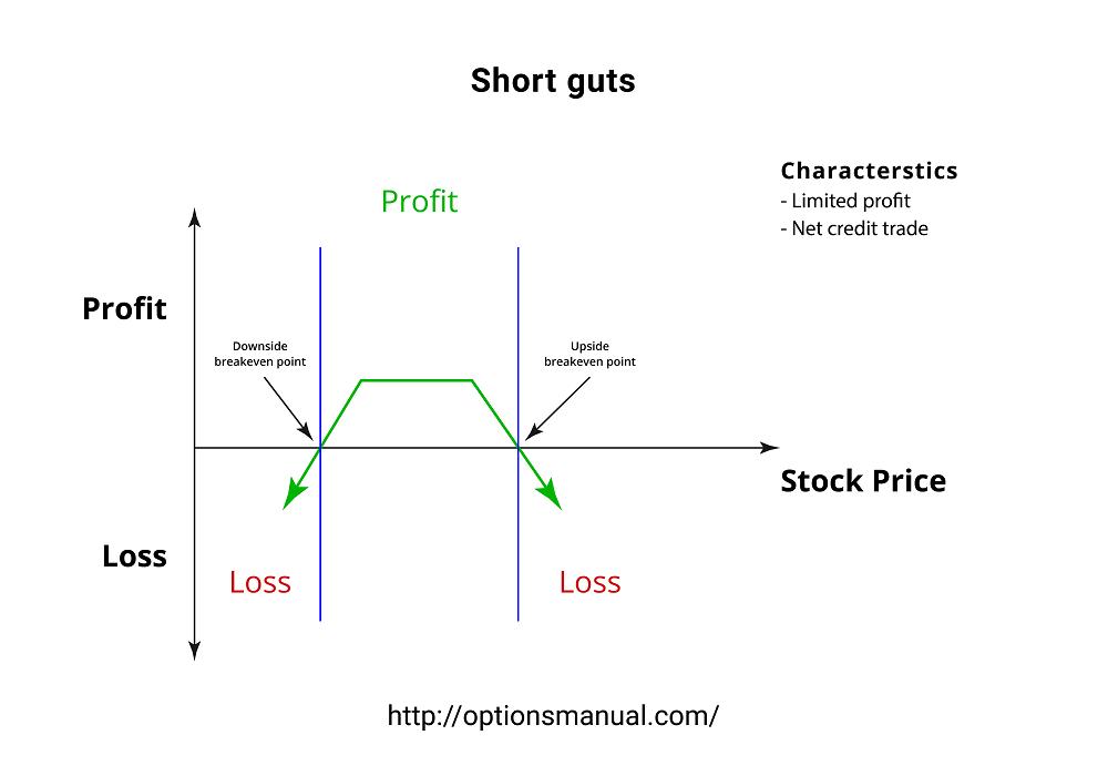 Short guts