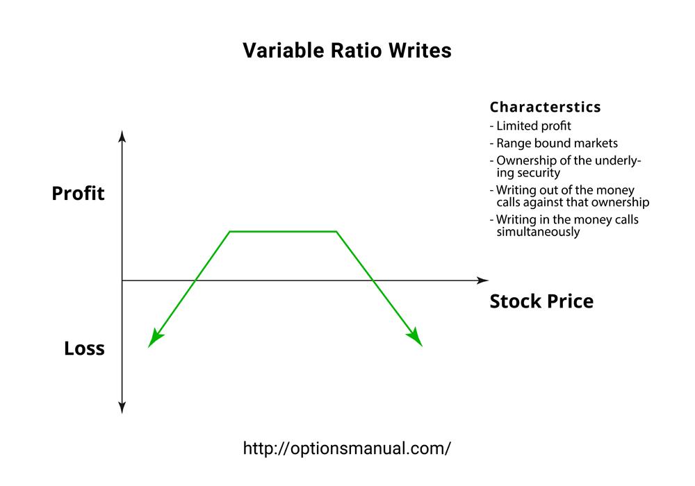 Variable Ratio Writes