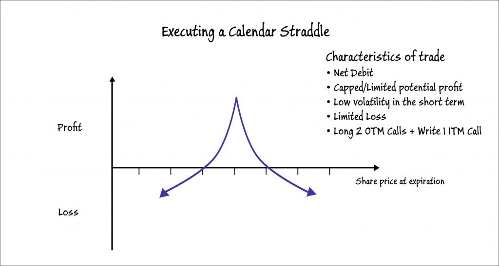 Execute a Calendar Straddle