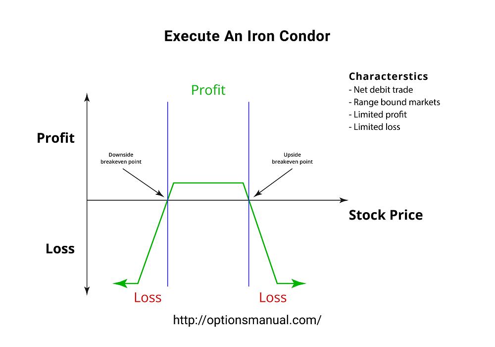 Execute An Iron Condor