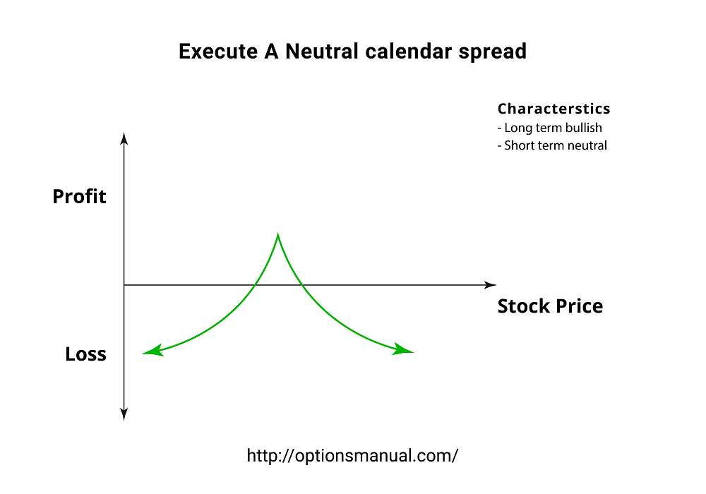 Execute A Neutral calendar spread