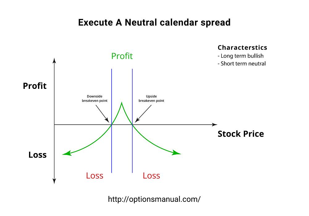 Execute A Neutral calendar spread