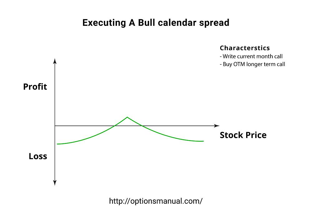 Executing A Bull calendar spread