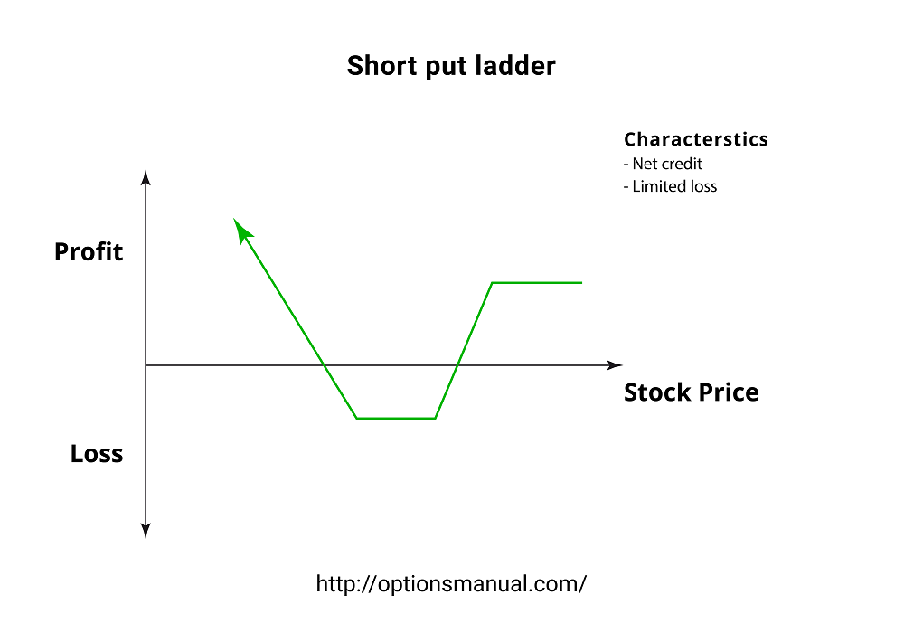 Short put ladder
