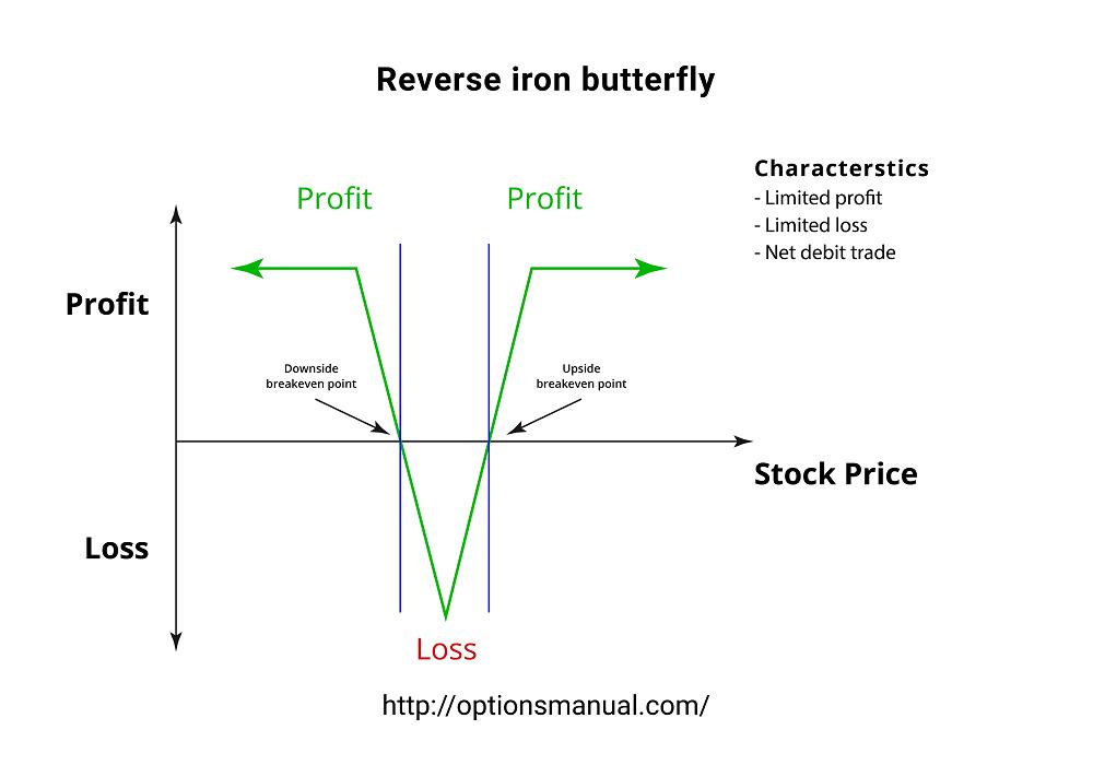 Reverse iron butterfly