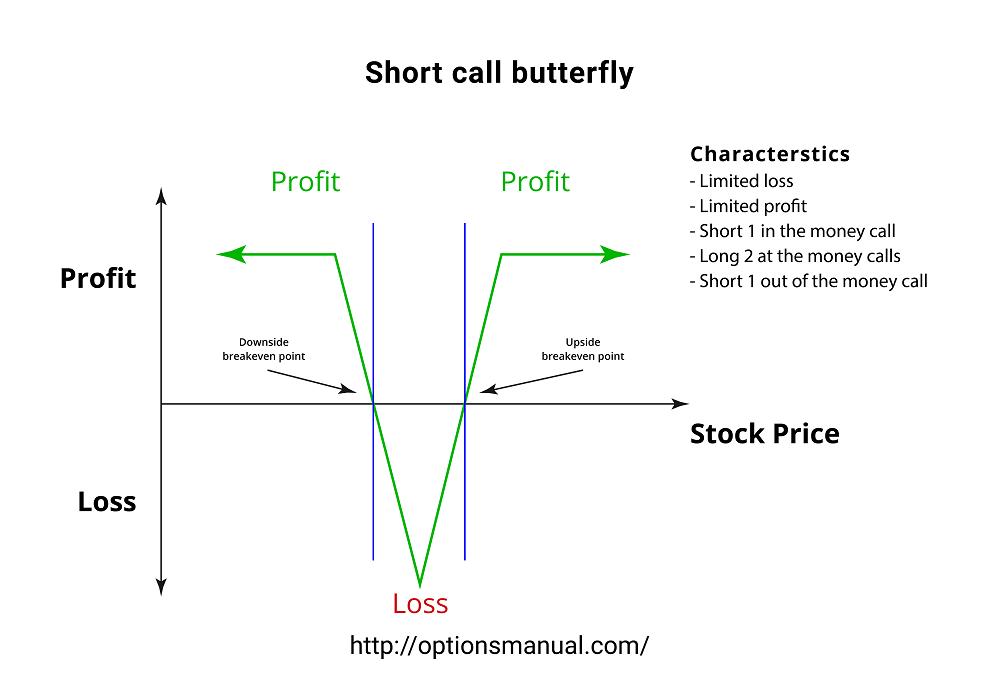 Short call butterfly