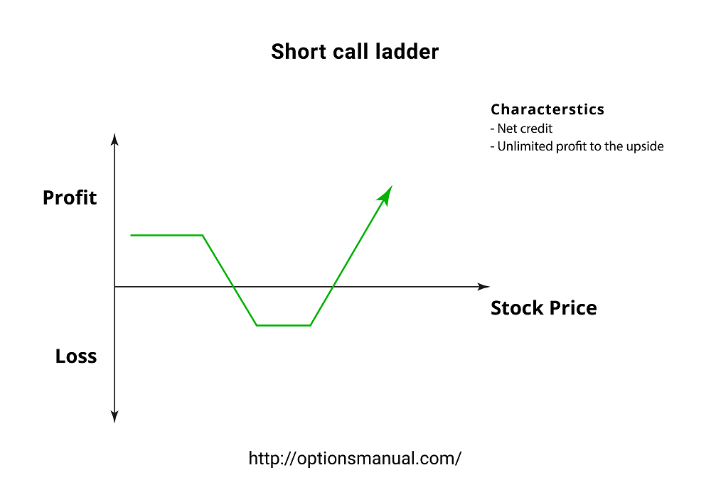 Short Call Ladder Profit From Increased Volatility The