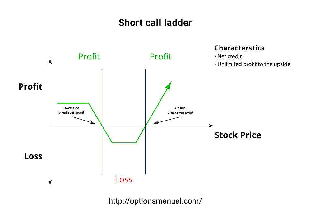 Short call ladder