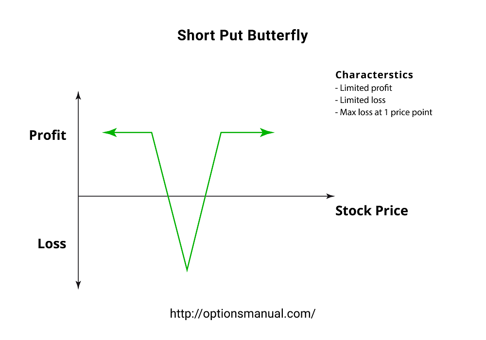 Short Put Diagram | Short Put Butterfly Profit From Increased Volatility The Options