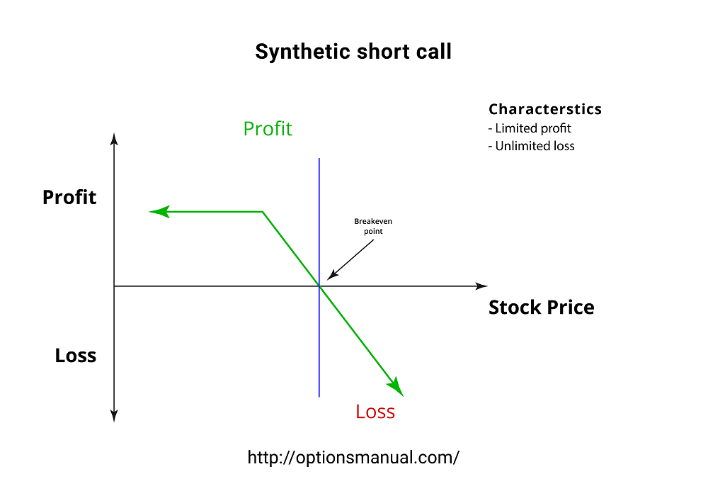 Synthetic short call