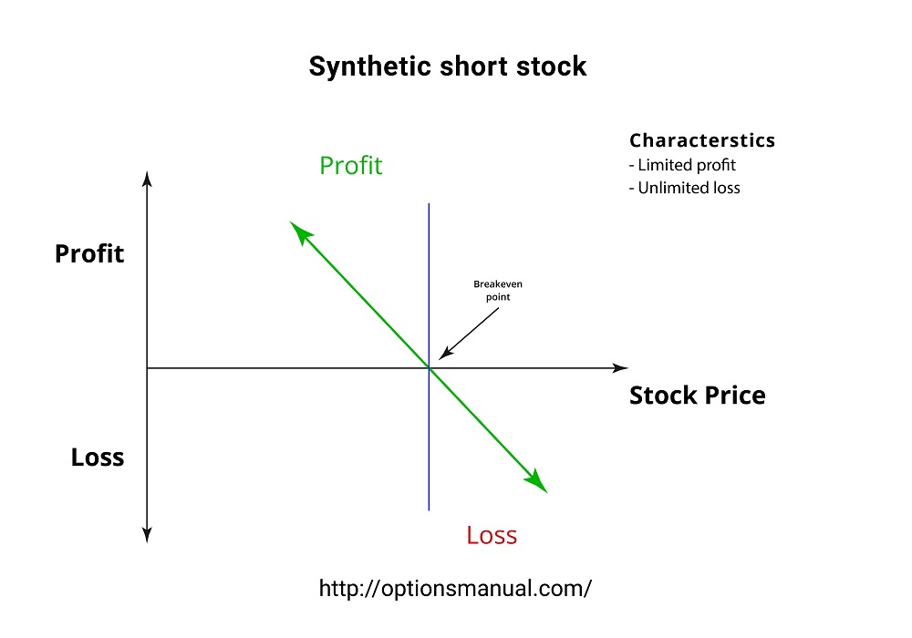 Synthetic short stock