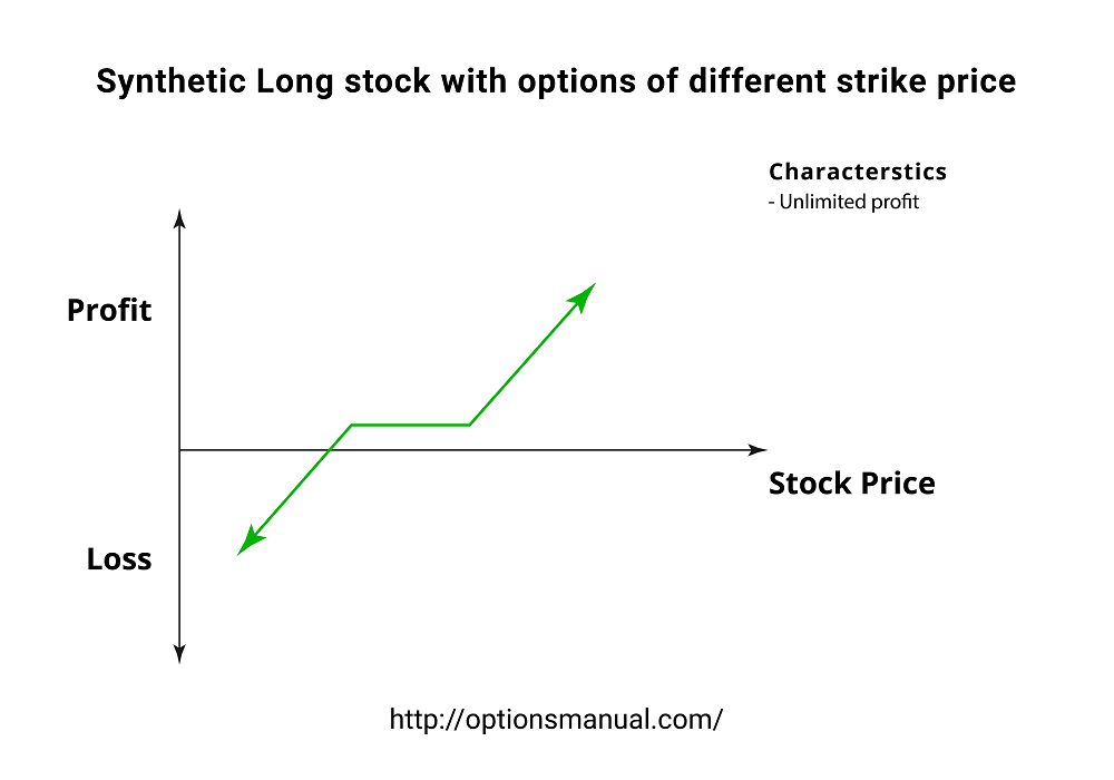 Synthetic Long stock with options of different strike prices
