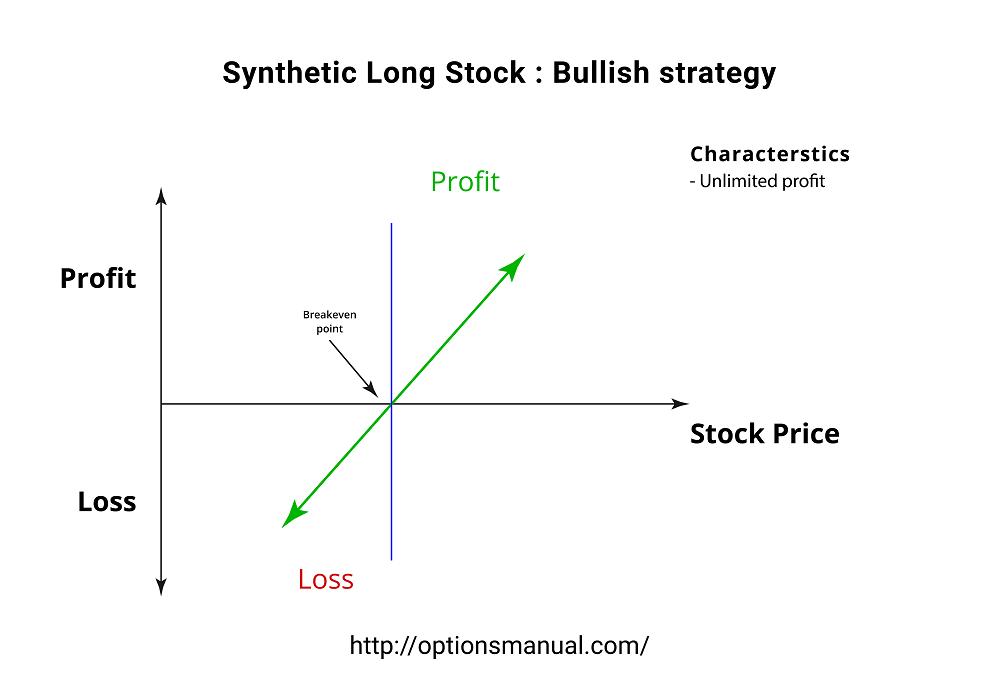 Synthetic Long : Stock Bullish strategy