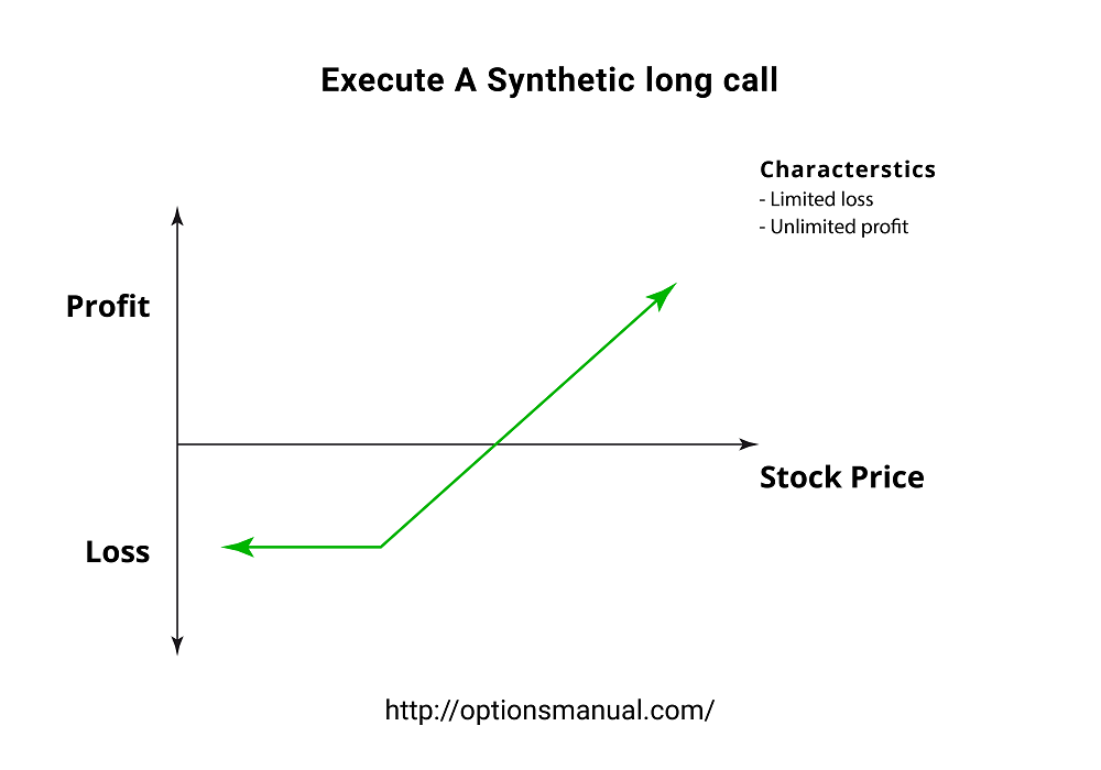 Execute A Synthetic long call
