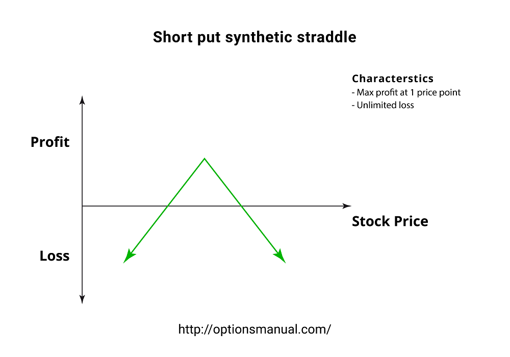 Short put synthetic straddle