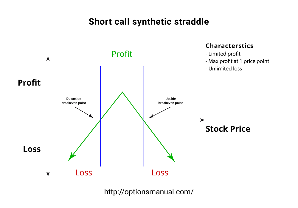Short call synthetic straddle