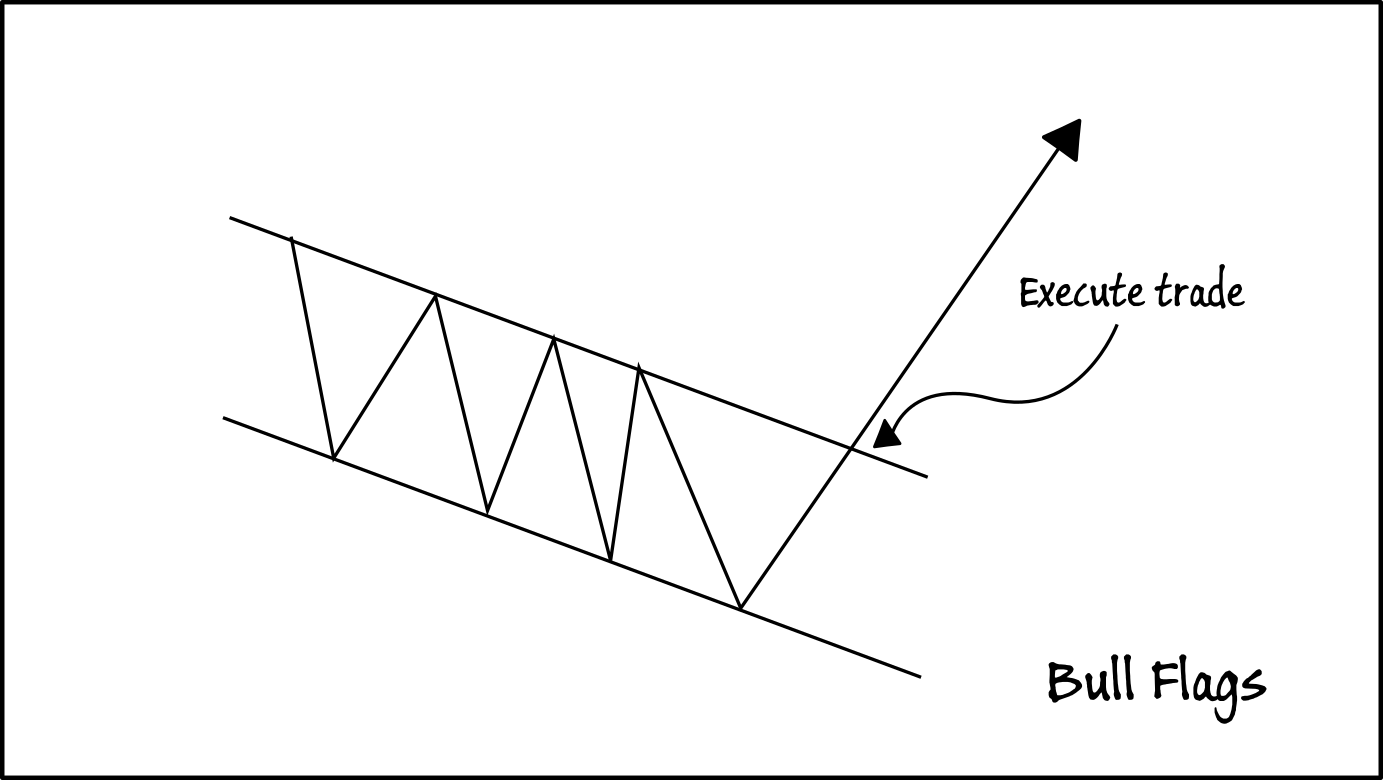 Execute The Option Straddle(Long straddle) Option Strategy