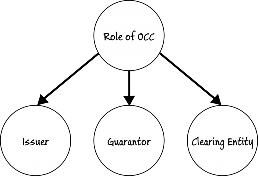 Role of OCC