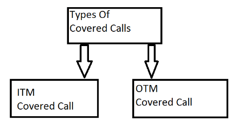 Types of covered calls