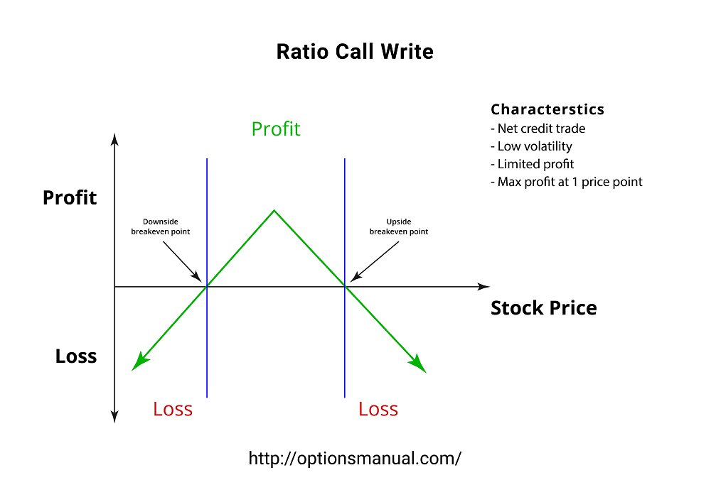 Ratio Call Write