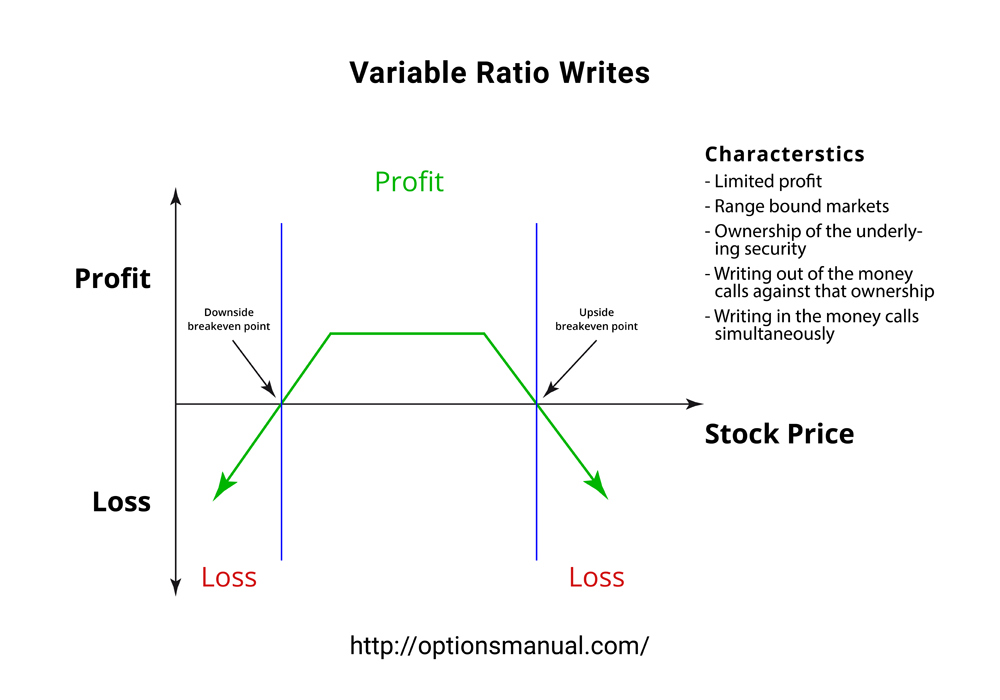 Variable Ratio Writes