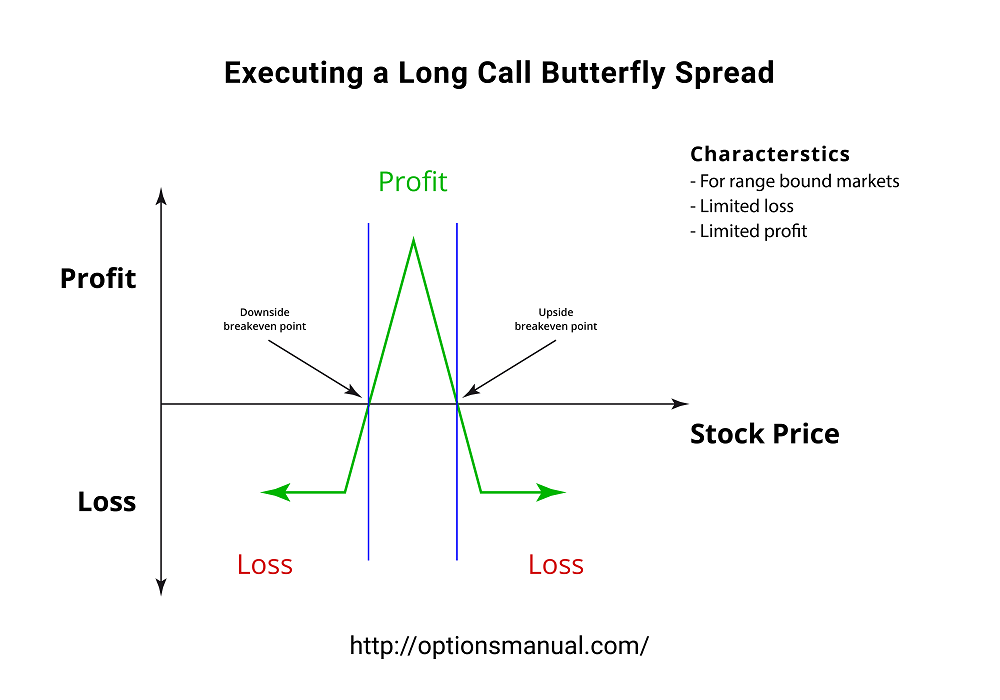 Executing Long Call Butterfly Spread Strategy