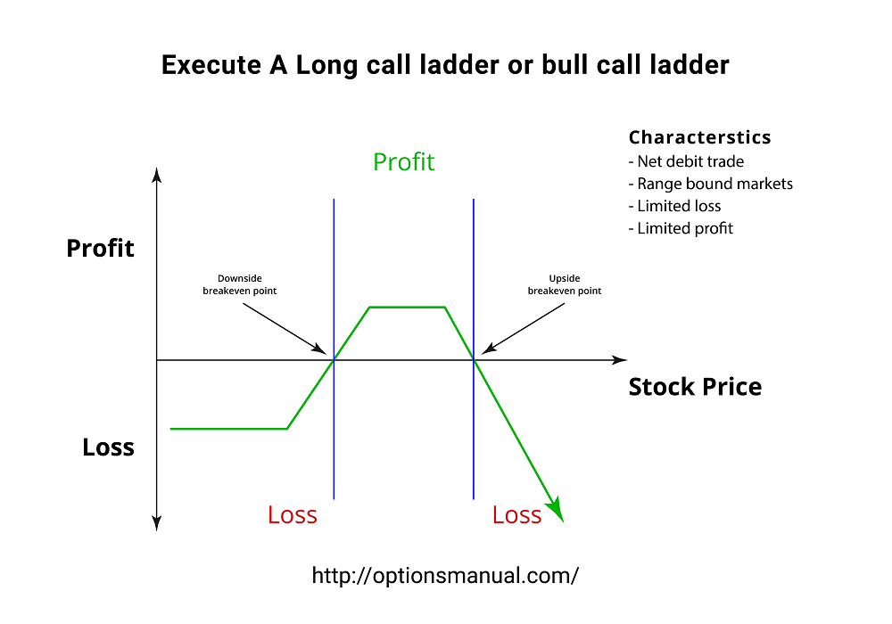 Execute A Long call ladder or bull call ladder