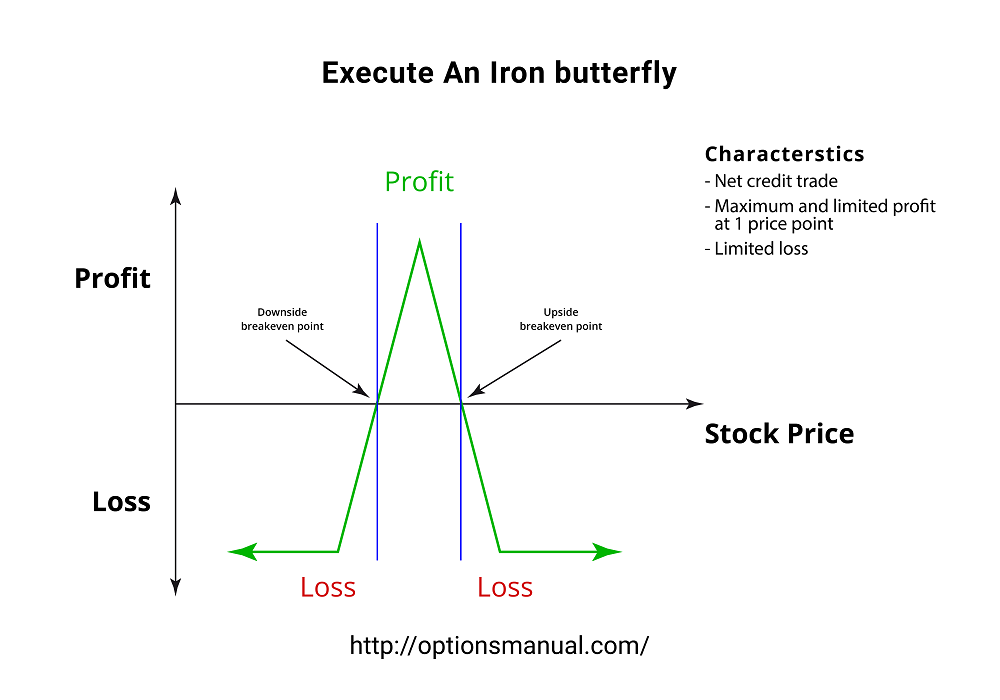 Execute An Iron butterfly