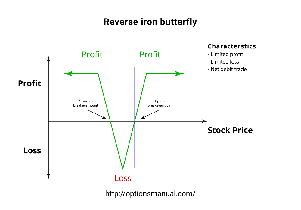 Reverse iron butterfly