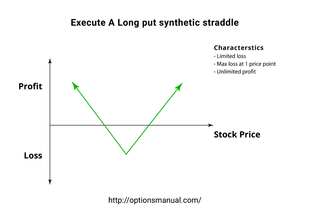 Execute A Long put synthetic straddle