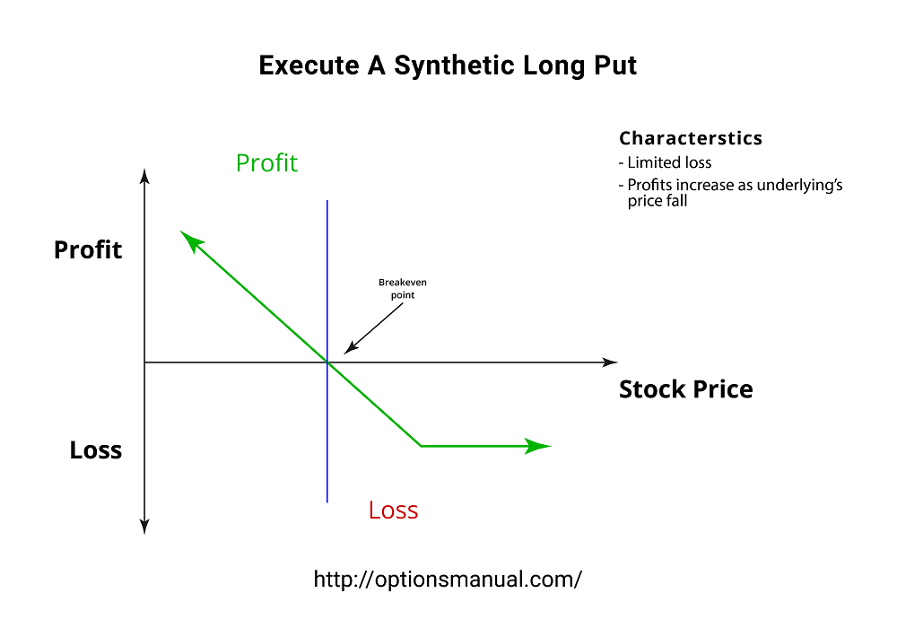 Execute A Synthetic Long Put