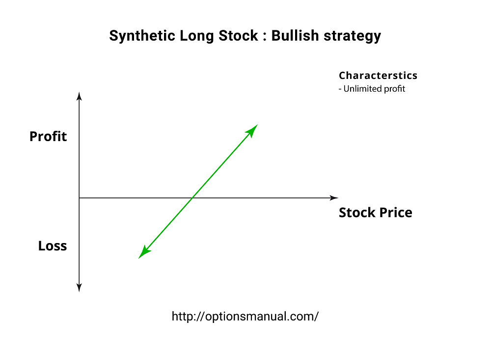 Synthetic Long : Stock Bullish strategy