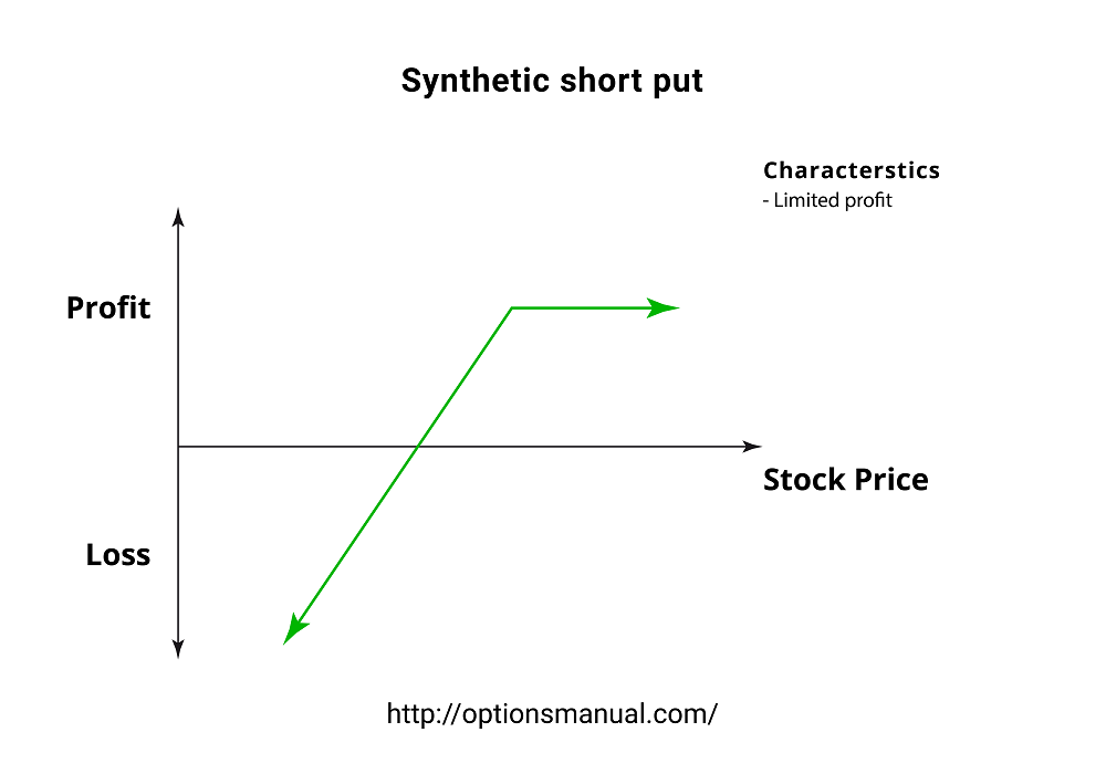 Synthetic short put