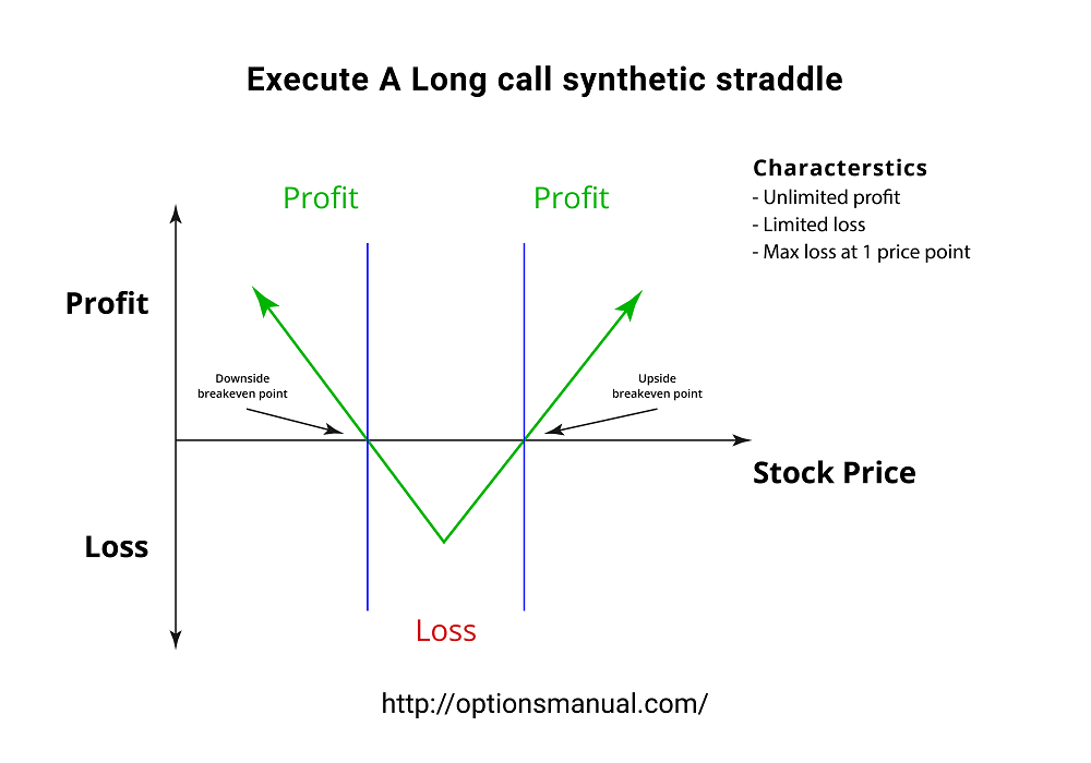 Execute A Long call synthetic straddle